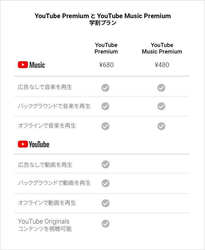 VOD① YouTubeプレミアム